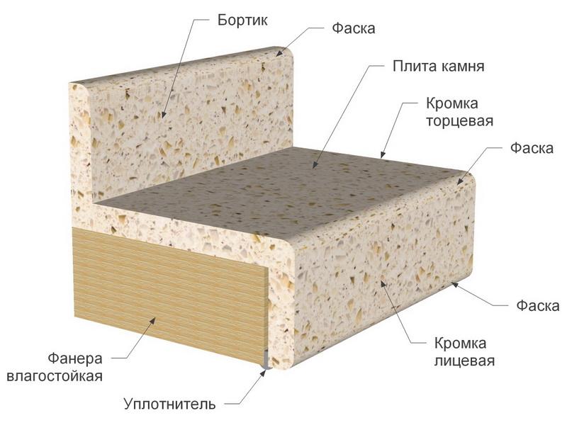 Изготовление столешницы из искусственного камня технология столешница из сосны купить